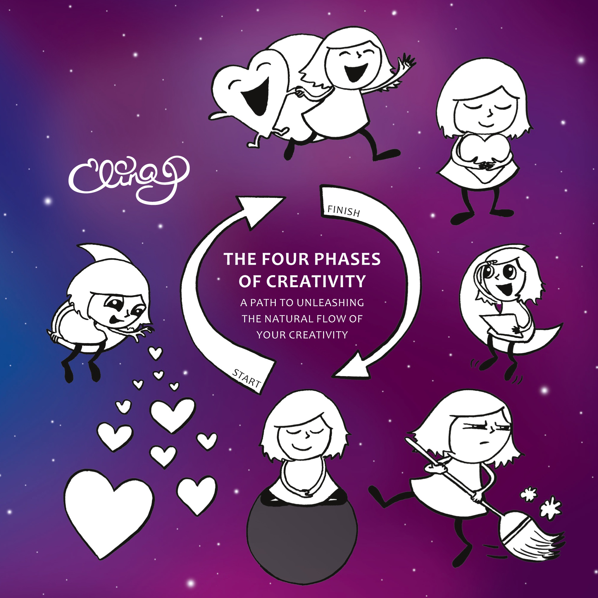 The Four Phases of Creativity